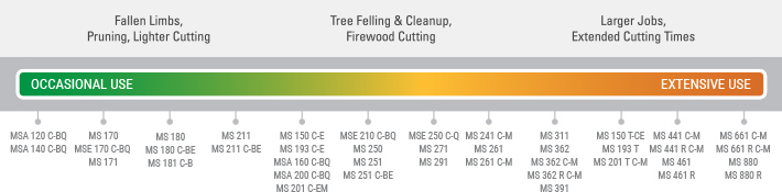 Homeowner Chainsaws - Mid Range Chainsaw Features | STIHL USA on stihl parts diagram, stihl ms 211 parts breakdown, stihl ms361 diagram, stihl ht 75 parts breakdown, stihl parts lookup, briggs engine diagrams, stihl ts420 parts manual, stihl replacement parts, echo parts diagrams,